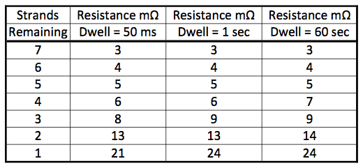 4 wire testing resistance measurement to within 1m article although clearly the resistance increased silghtly with the current applied for 1 second or longer compared to the initial short 50 ms dwell keyboard keysfo Choice Image